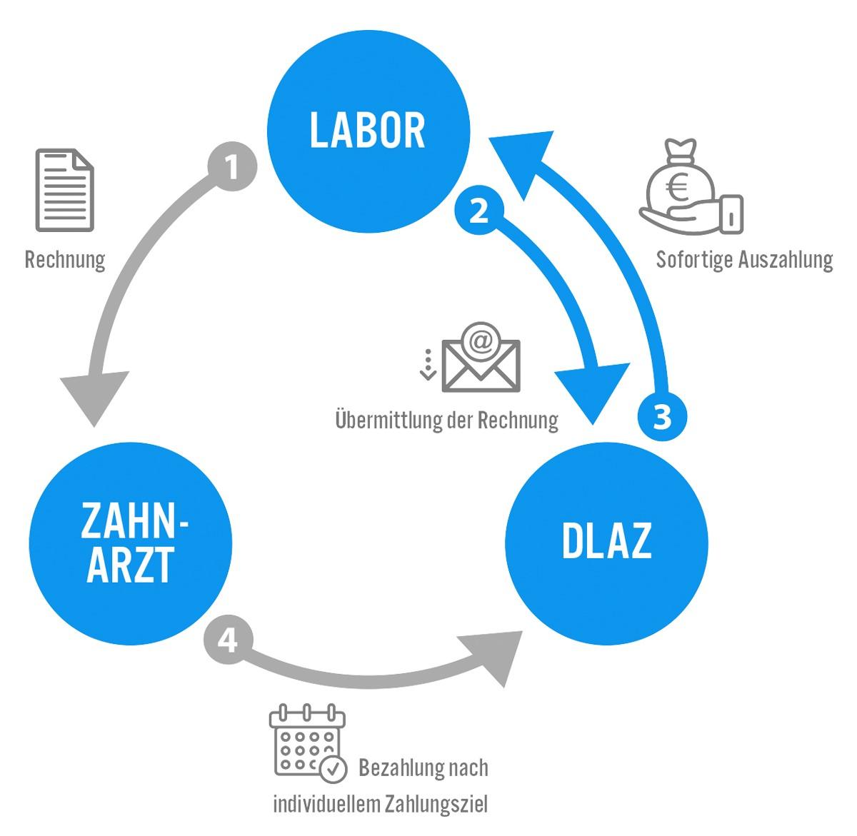 Factoring-Kreislauf